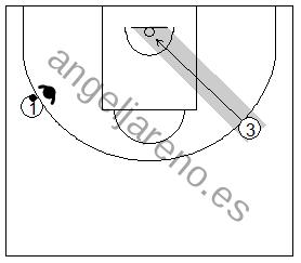 Gráfico de baloncesto que recoge uno de los principios básicos del ataque de equipo: la trayectoria del atacante sin balón cortando a la canasta