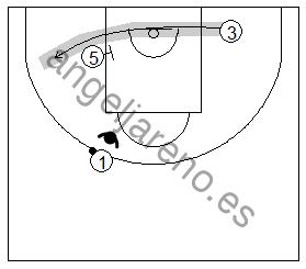 Gráfico de baloncesto que recoge uno de los principios básicos del ataque de equipo: la trayectoria del atacante sin balón saliendo de un bloqueo