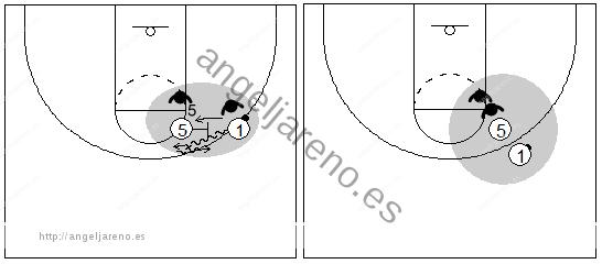 Gráficos de baloncesto que recogen el juego de equipo en el bloqueo directo con el defensor del balón pasando por debajo del bloqueo