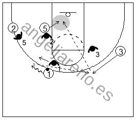 Gráfico de baloncesto que recoge un bloqueo indirecto en la línea de fondo donde el ataque juega interior contra el cambio