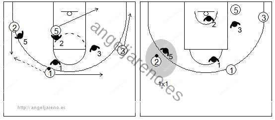 Gráfico de baloncesto que recoge un bloqueo indirecto en la línea de fondo donde el ataque juega 1x1 en el exterior