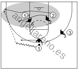 Gráfico de baloncesto que recoge un bloqueo indirecto en la línea de fondo y la reacción del atacante saliendo del bloqueo cuando su defensor corta el bloqueo