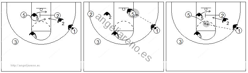 Gráfico de baloncesto que recoge el bloqueo indirecto box to box y el 1x1 contra un defensor que pasa por la línea de fondo