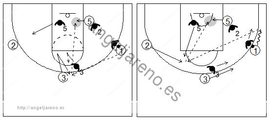 Gráfico de baloncesto que recoge el bloqueo indirecto box to box y el ataque 1x1 interior contra una defensa que cambia