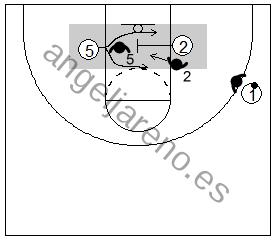 Gráfico de baloncesto que recoge el bloqueo indirecto de un pequeño a un grande en la línea de fondo