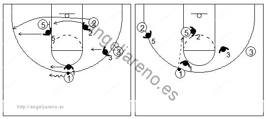 Gráfico de baloncesto que recoge un bloqueo indirecto en la línea de fondo donde la defensa cambia y el ataque busca el pase directo al jugador interior