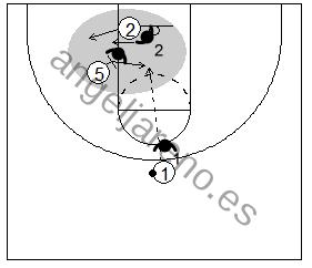 Gráfico de baloncesto que recoge un bloqueo indirecto donde el defensor del bloqueador ayuda por la línea de fondo