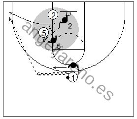 Gráfico de baloncesto que recoge un bloqueo indirecto donde el defensor pasa por arriba el bloqueo saliendo el atacante liberado