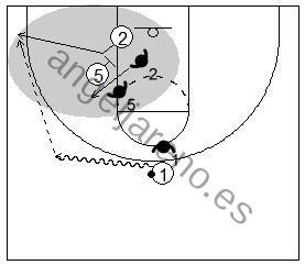 Gráfico de baloncesto que recoge un bloqueo indirecto y a un pasador botando para mejorar el ángulo de pase