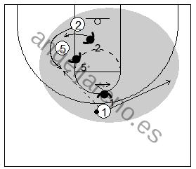 Gráfico de baloncesto que recoge un bloqueo indirecto y al pasador dando un pase y alejándose del balón