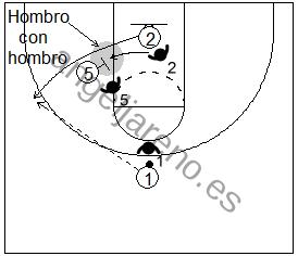 Gráfico de baloncesto que recoge un bloqueo indirecto donde un atacante sale del mismo hombro con hombro