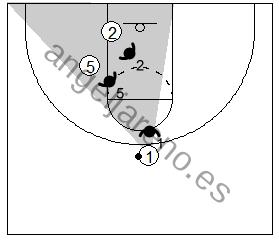 Gráfico de baloncesto que recoge un bloqueo indirecto y al pasador con una visión amplia para ver el área del bloqueo