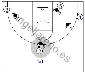 Gráfico de baloncesto que recoge un bloqueo indirecto vertical con dos grandes y al ataque jugando 1x1 en el exterior