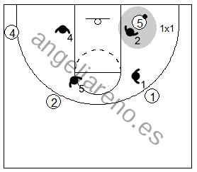 Gráfico de baloncesto que recoge un bloqueo indirecto vertical con dos grandes y al ataque jugando 1x1 en el interior
