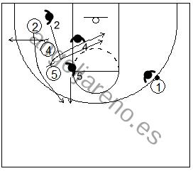 Gráfico de baloncesto que recoge un bloqueo indirecto vertical con dos grandes y al bloqueador cortando a la canasta cuando la defensa cambia