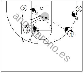 Gráfico de baloncesto que recoge un bloqueo indirecto vertical y a los defensores cambiando