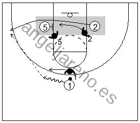Gráfico de baloncesto que recoge el juego de equipo en el bloqueo indirecto de un hombre grande a uno pequeño en la línea de fondo