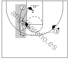 Gráfico de baloncesto que recoge un bloqueo indirecto vertical de un hombre grande a un pequeño