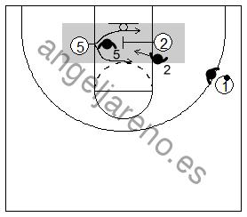 Gráfico de baloncesto que recoge un bloqueo indirecto de un pequeño a un grande en la línea de fondo