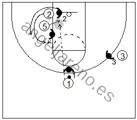 Gráfico de baloncesto que recoge un bloqueo indirecto en la línea de fondo con el defensor persiguiendo al receptor del bloqueo