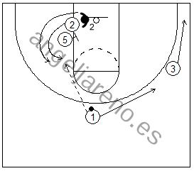 Gráfico de baloncesto que recoge un bloqueo indirecto en la línea de fondo con el pasador dando el pase y moviéndose lejos del balón