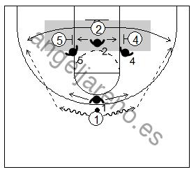 Gráfico de baloncesto que recoge dos bloqueos indirectos en la línea de fondo, uno a cada lado de la zona