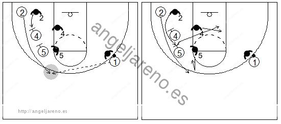 Gráfico de baloncesto que recoge un bloqueo indirecto vertical y al defensor quedándose en el bloqueo