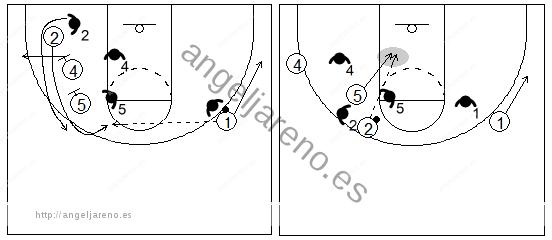 Gráfico de baloncesto que recoge un bloqueo indirecto vertical con dos grandes y al defensor siguiendo el bloqueo