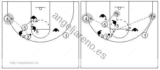 Gráfico de baloncesto que recoge un bloqueo indirecto vertical con dos grandes y al atacante generando pases a sus compañeros y su defensor siguiéndole