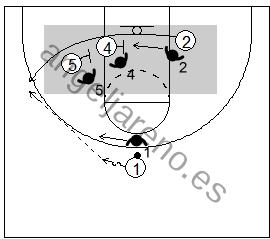 Gráfico de baloncesto que recoge el juego de equipo en el bloqueo indirecto de dos grandes a un pequeño en la línea de fondo