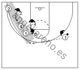 Gráfico de baloncesto que recoge un doble bloqueo indirecto vertical de dos hombres grandes a un pequeño