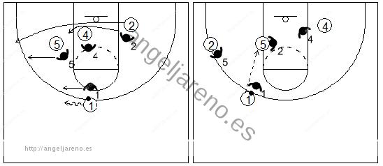 Gráfico de baloncesto que recoge dos bloqueos indirectos seguidos en la línea de fondo de dos hombres grandes a un pequeño y la lectura del ataque contra una defensa que cambia