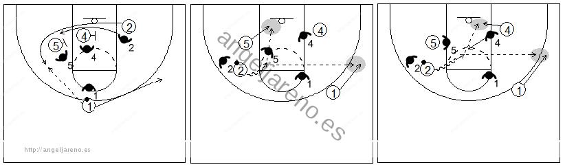 Gráfico de baloncesto que recoge dos bloqueos indirectos seguidos en la línea de fondo de dos hombres grandes a un pequeño y la lectura del ataque contra una defensa que sigue
