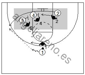 Gráfico de baloncesto que recoge dos bloqueos indirectos seguidos en la línea de fondo de dos hombres grandes a un pequeño