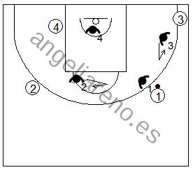 Gráfico de baloncesto que recoge la defensa de equipo en el perímetro con dos defensores ayudando al defensor del balón