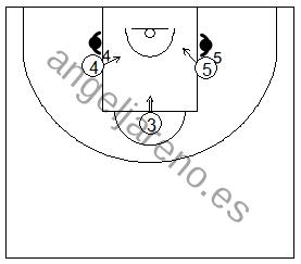 Gráfico de baloncesto que recoge una situación de rebote ofensivo de equipo en el tiro libre