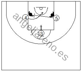 Gráfico de baloncesto que recoge una situación de rebote ofensivo de equipo en el tiro libre en el que los reboteadores se bloquean