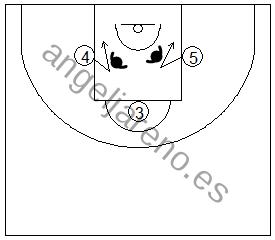 Gráfico de baloncesto que recoge una situación de rebote ofensivo de equipo en el tiro libre en el que los reboteadores fintan al centro
