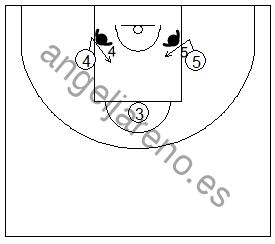 Gráfico de baloncesto que recoge una situación de rebote ofensivo de equipo en el tiro libre en el que los reboteadores fintan ir a la línea de fondo