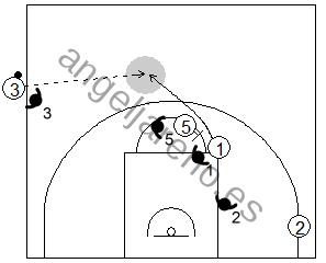 Gráfico de baloncesto que recoge qué enseñar, dentro de la táctica colectiva ofensiva para adquirir ventaja en el saque de banda en campo ofensivo