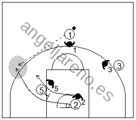 Gráfico de baloncesto que recoge qué enseñar, dentro de la táctica colectiva ofensiva para adquirir ventaja en medio campo ofensivo