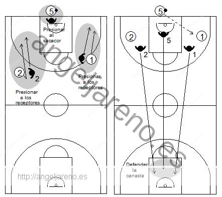 Gráfico de baloncesto que recoge qué enseñar, dentro de la táctica colectiva ofensiva para evitar o dificultar la subida del balón hacia campo propio tras canasta