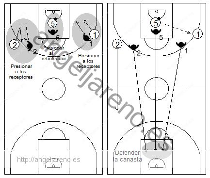 Gráfico de baloncesto que recoge qué enseñar, dentro de la táctica colectiva ofensiva para evitar o dificultar la subida del balón hacia campo propio