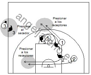 Gráfico de baloncesto que recoge qué enseñar, dentro de la táctica colectiva ofensiva para evitar que el ataque adquiera ventaja en medio campo defensivo en el saque de banda