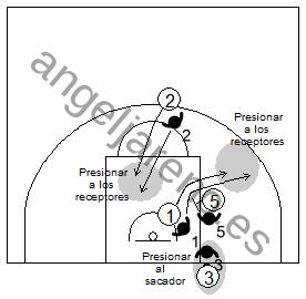 Gráfico de baloncesto que recoge qué enseñar, dentro de la táctica colectiva ofensiva para evitar que el ataque adquiera ventaja en medio campo defensivo en el saque de fondo