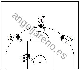 Gráfico de baloncesto que recoge qué enseñar, dentro de la táctica colectiva ofensiva para evitar que el ataque adquiera ventaja en medio campo defensivo