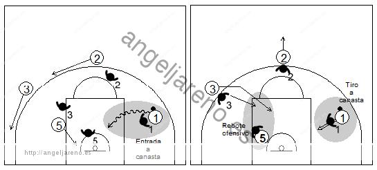 Gráfico de baloncesto que recoge qué enseñar, dentro de la táctica colectiva ofensiva para finalizar tirando a canasta o recuperando el balón