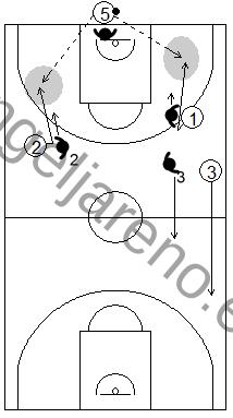 Gráfico de baloncesto que recoge qué enseñar, dentro de la táctica colectiva ofensiva para subir el balón hacia campo adversario tras canasta
