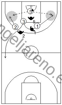 Gráfico de baloncesto que recoge qué enseñar, dentro de la táctica colectiva ofensiva para subir el balón hacia campo adversario tras rebote defensivo