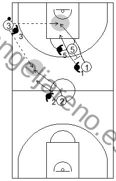 Gráfico de baloncesto que recoge qué enseñar, dentro de la táctica colectiva ofensiva para subir el balón hacia campo adversario tras saque de banda en campo ofensivo
